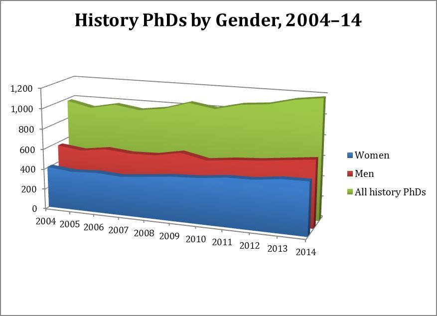 History PhD stats